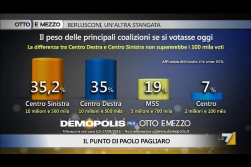 Sondaggio Demopolis per Ottoemezzo, intenzioni di voto alle coalizioni.