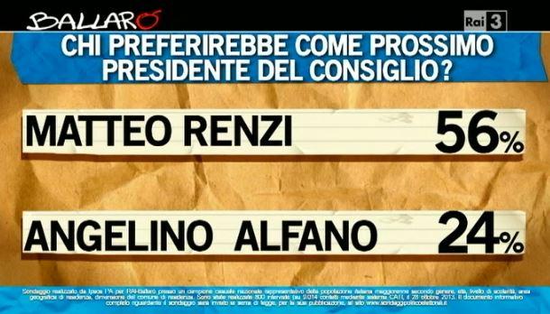 Sondaggio Ipsos per Ballarò, sfida tra Renzi e Alfano.