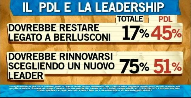 Sondaggio Ipsos per Ballarò, leadership PDL.