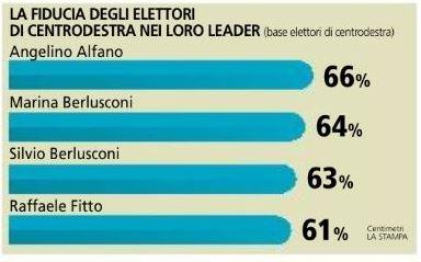 Sondaggio Piepoli per La Stampa, fiducia nei leader per gli elettori di centrodestra.