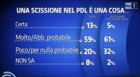sondaggio ispo