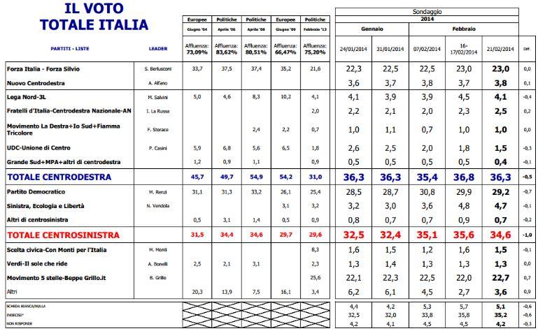 Sondaggio Euromedia, intenzioni di voto e risultati delle ultime elezioni.