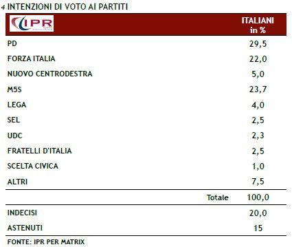 Sondaggio Ipr per Matrix, intenzioni di voto.