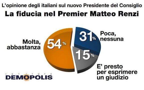Sondaggio Demopolis per Famiglia Cristiana, fiducia in Matteo Renzi.