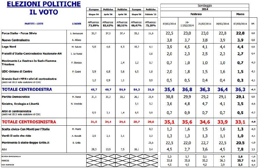 Sondaggio Euromedia Research, intenzioni di voto e risultati delle ultime elezioni.