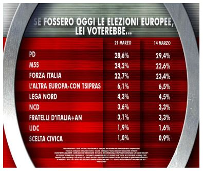 Sondaggio Ixè per Agorà, intenzioni di voto per le Europee.