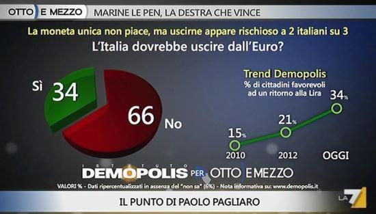 Sondaggio Demopolis per Ottoemezzo, desiderio di uscita dall'Euro.