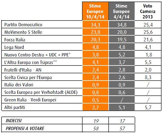 Sondaggio Swg, intenzioni di voto per le Europee.