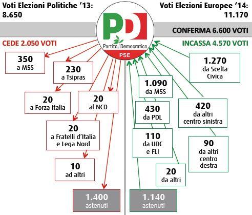 Flussi Swg tra politiche ed europee: Partito Democratico.