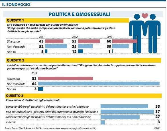 sondaggio libero unioni gay