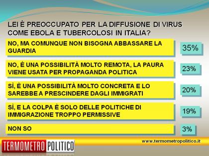 sondaggio tp preoccupazione tubercolosi