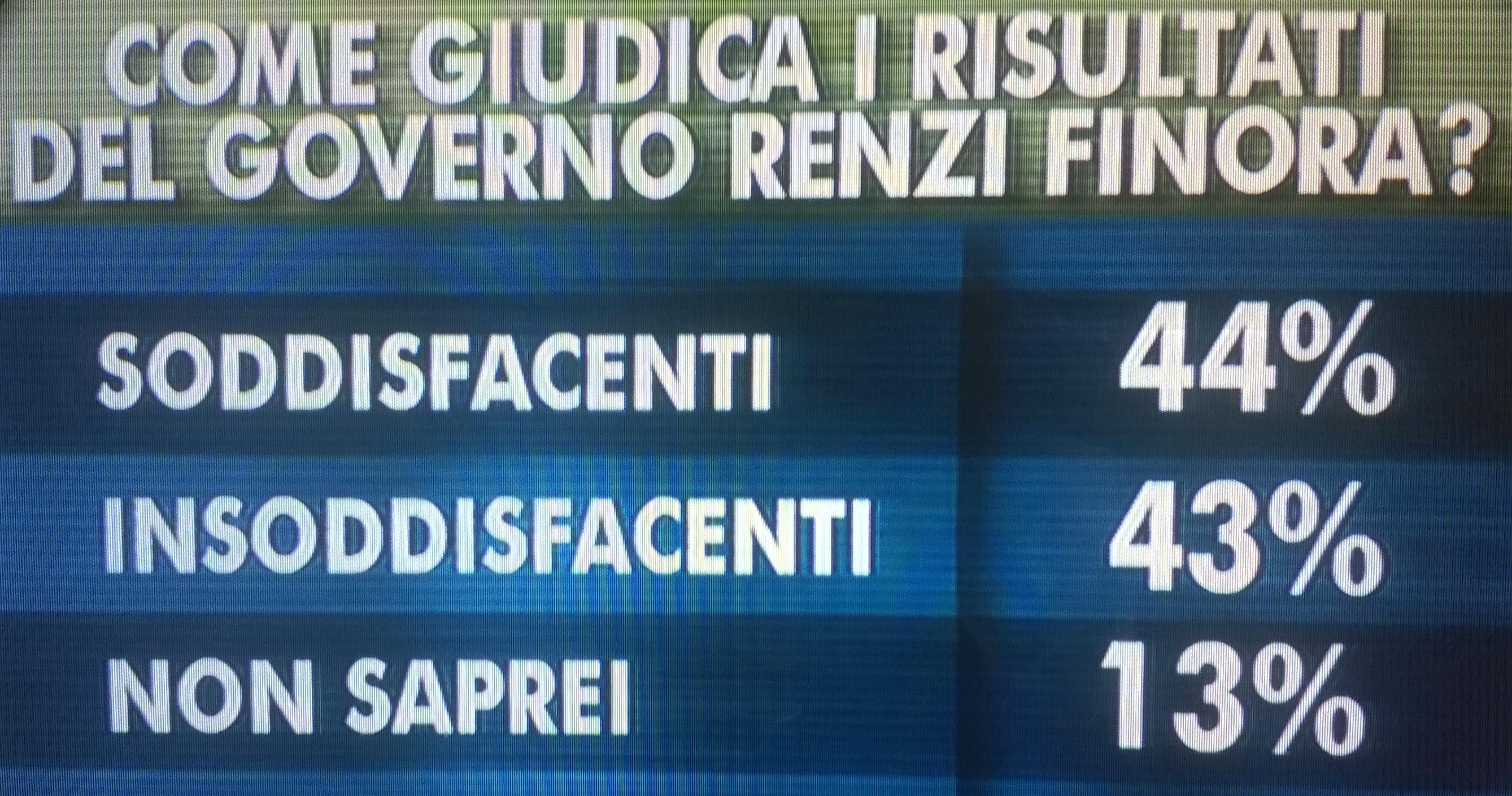 ixe risultati governo 12 sett 2014