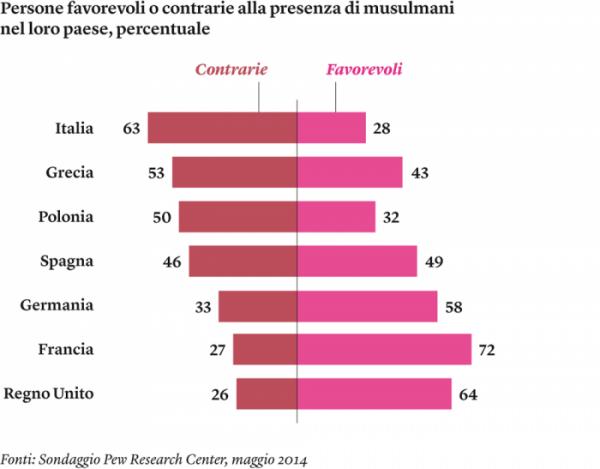 sondaggio musulmani italia