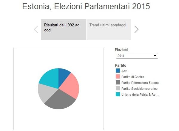 infografiche elezioni estonia politiche 2015
