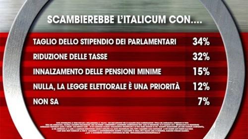 Sondaggio Ixè. Gli italiani con quali argomenti scambierebbero la nuova legge elettorale?