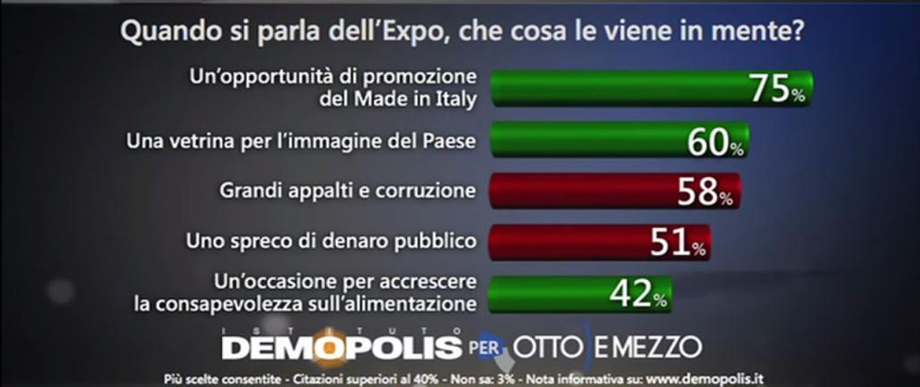 Sondaggio Expo: istogrammi orizzonatali che descrivono le opinioni prevalenti sull'Expo