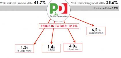 Analisi elettorale Liguria PD: il grafico mostra la flessione del Partito Democratico in Liguria