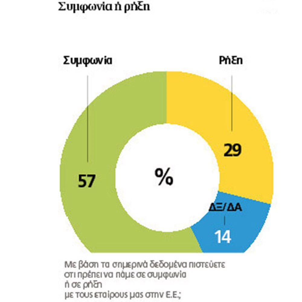 sondaggi grecia referendum