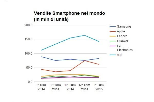 vendite smartphone infografiche