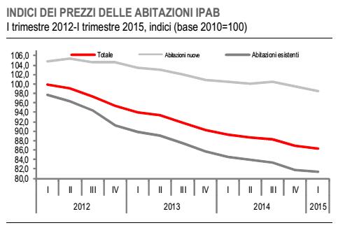 prezzi delle case, curve rierite all'Italia per abitazioni nuove o esistenti