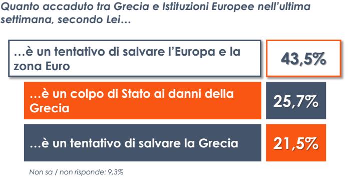 sondaggio Euromedia, tabella con riquadri arancio e blu e perecentuali