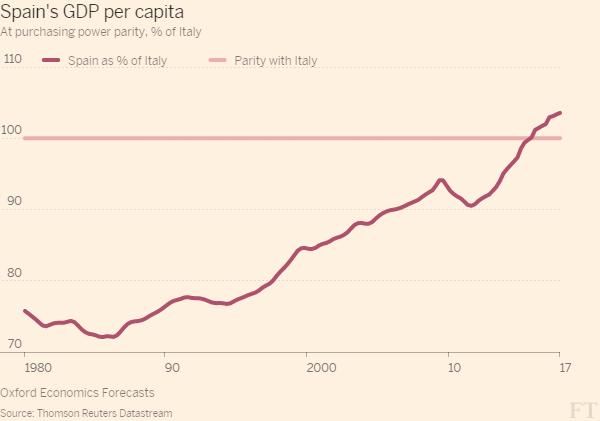 curva lilla del reddito procapite rispetto all'Italia