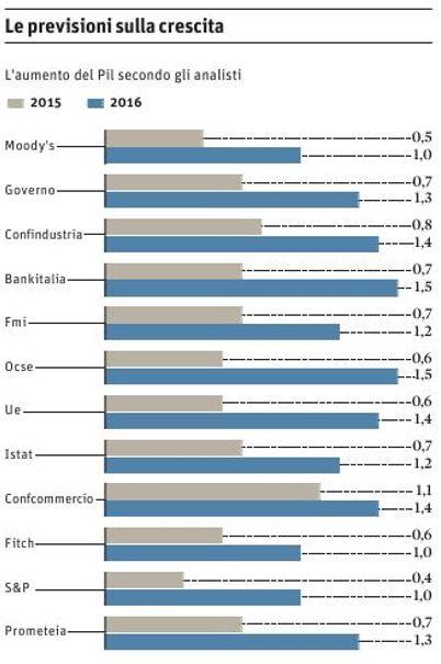 previsioni dl PIL, tabella con statistiche sulle previsioni di varie istituzioni