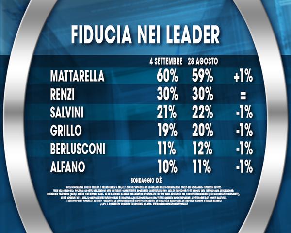 Sondaggio Ixè: grafico sulla fiducia dei principali leader politici