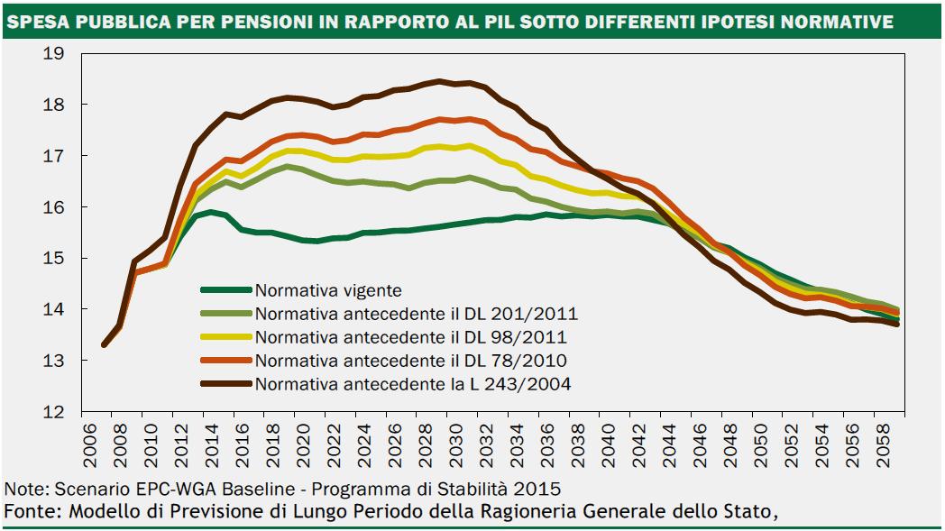 riforma delle pensioni, curve delle previsioni di impatto delle pensioni sul PIL in base alle varie riforme