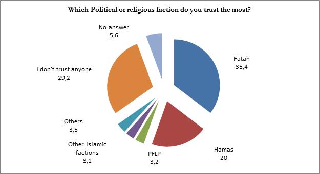 sondaggi Palestina, torta di colori diversi con percentuali della fazione preferita