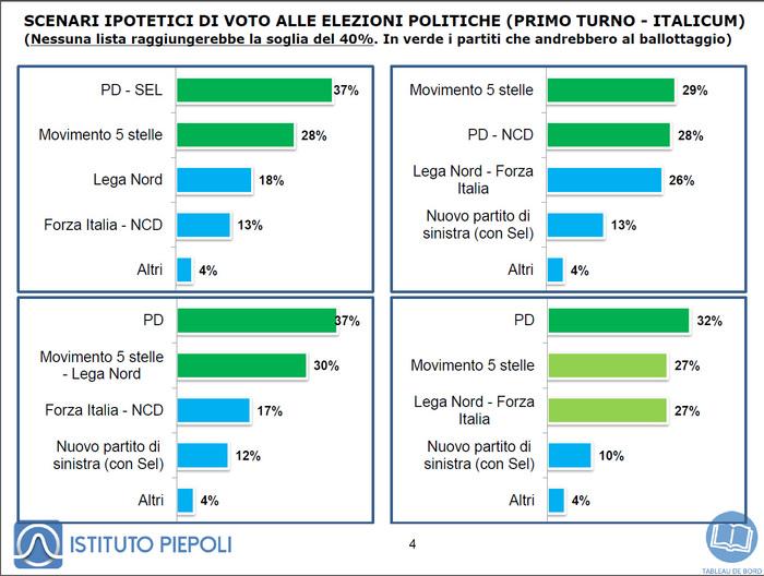 sondaggi Piepoli, istogrammi con simulazioni di voto con l'Italicum