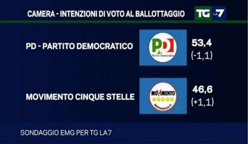 sondaggio emg ballottaggio m5s pd