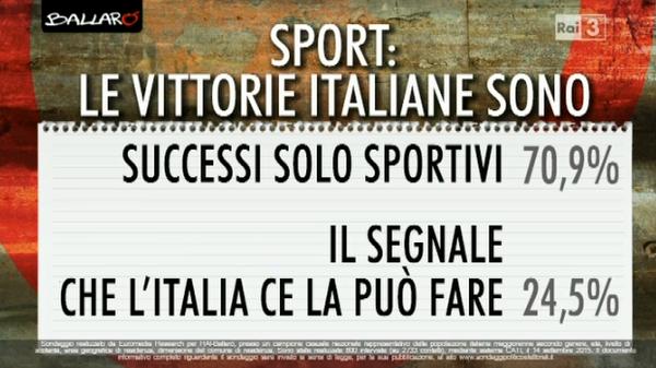 sondaggio su Renzi, affermazioni sull'Italia e lo sport e percentuali