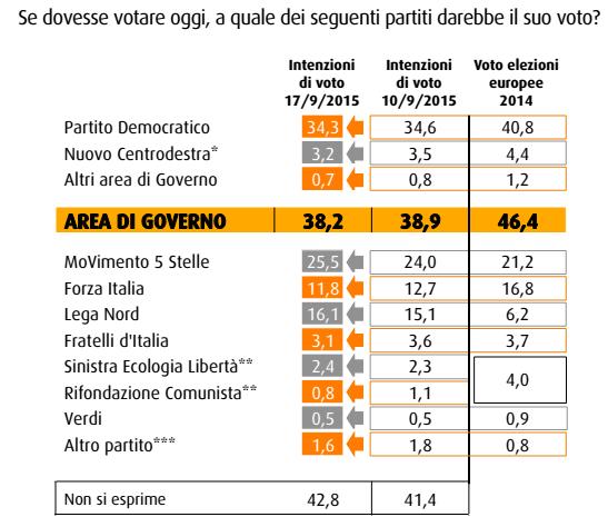 sondaggio swg, tabella con partiti e percentuali di voto