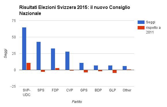 Risultati elezioni svizzera 2015 infografiche