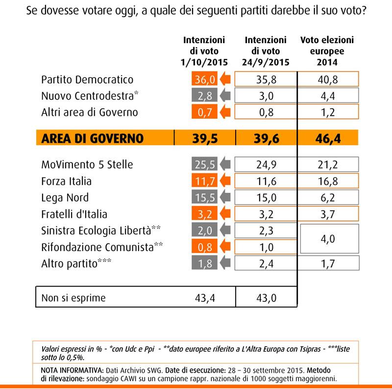 Sondaggio SWG, le intenzioni di voto al 2 ottobre: PD al 36%, M5S al 25,5%, Lega Nord al 15,5%, Forza Italia all'11,7%