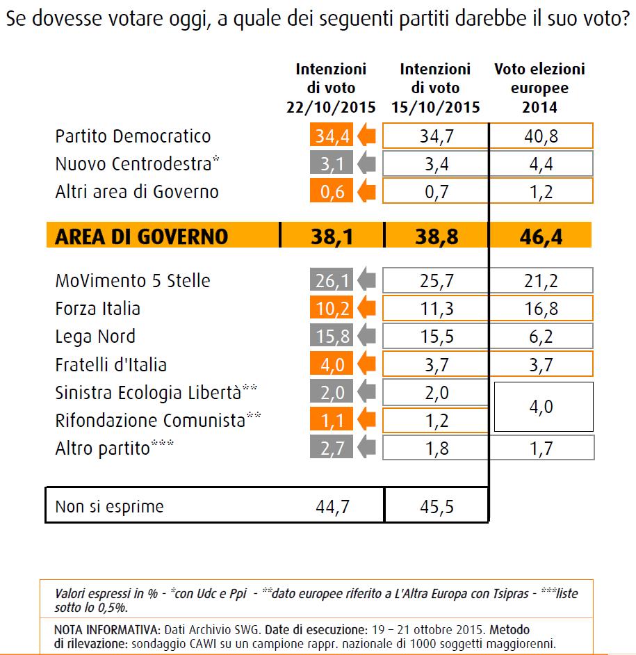 Sondaggio SWG del 23 ottobre 2015, intenzioni di voto: PD al 34,4%, M5S al 26,1%, Lega al 15,8% e Forza Italia al 10,2%