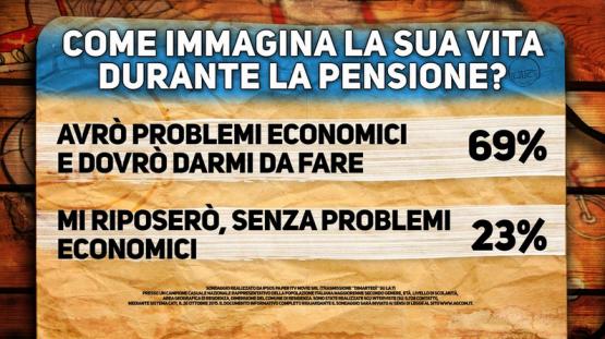 Sondaggio Di Martedì: gli italiani temono di avere problemi economici nel periodo pensionistico