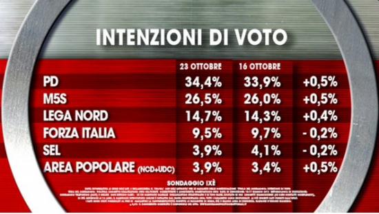 Sondaggio Ixè per Agorà. intenzioni di voto: Pd e M5S in aumento dello 0,5%
