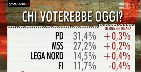 sondaggi elettorali, partiti con percentuali e variazioni