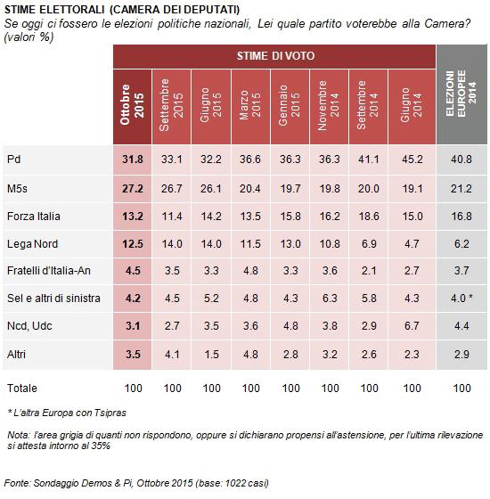 sondaggi elettorali, tabella con percentuali e date