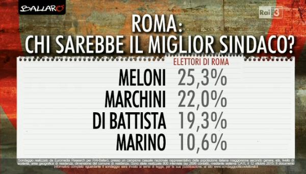 sondaggio euromedia, elenco di candidati e percentuale di voto