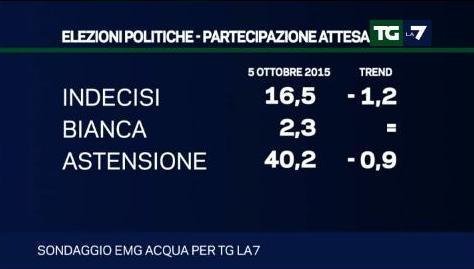 sondaggio emg tg la7 astensione