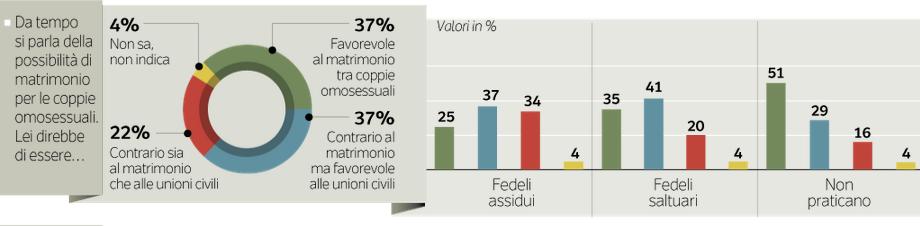 sondaggio matrimoni gay, istogrammi e torta con percentuali diverse in base alle opinioni