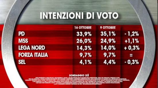 sondaggio elettorale Ixè, intenzioni di voto. Flette il Pd, sale il M5S