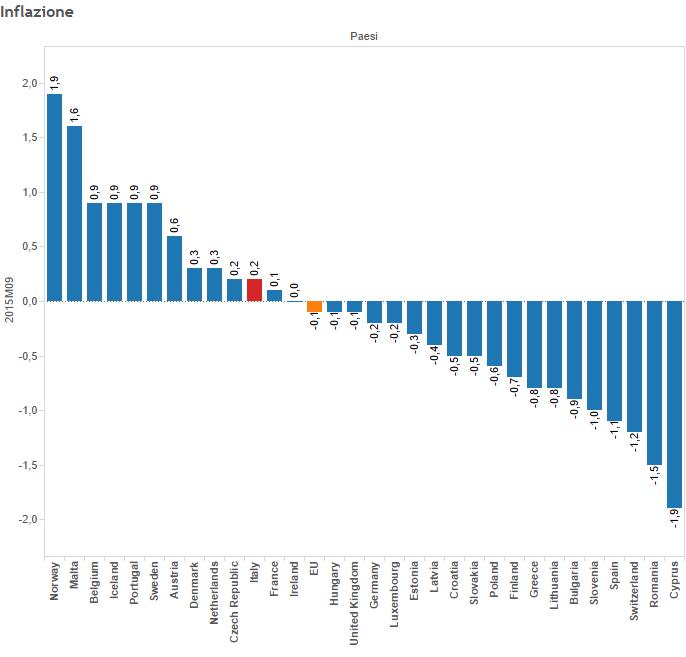Inflazione Italia, grafico a istogrammi