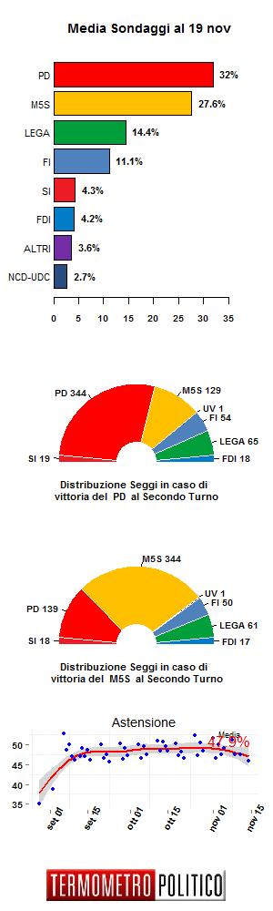 media sondaggi 19 novembre 2015, sondaggi della settimana, sondaggi, grafico con le percentuali di rilevazione dei singoli partiti