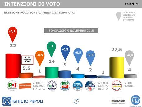 Sondaggio Piepoli. Sinistra Italiana al 5,5%. Buon inizio per la formazione di Fassina e D'Attorre
