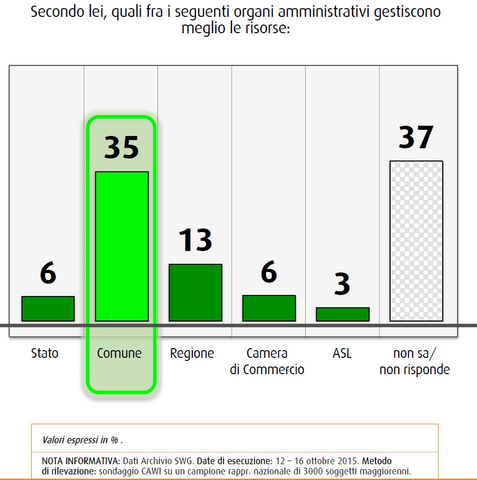 Sondaggio SWG: l'ente locale che gestisce meglio le risorse è il comune, secondo gli italiani