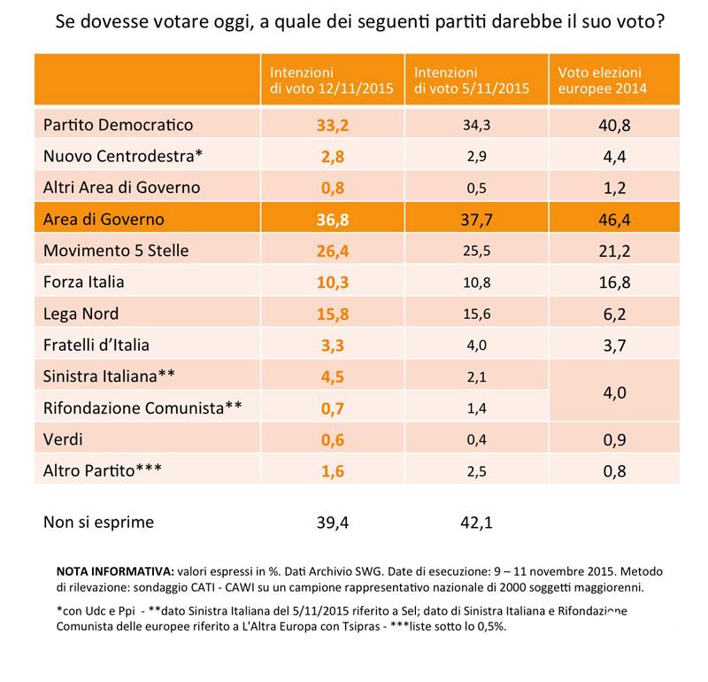Sondaggio Sinistra Italiana parte con il 4,5%. PD al 33,2%, M5S al 26,4, Lega Nord al 15,8 e Forza Italia al 10,3%